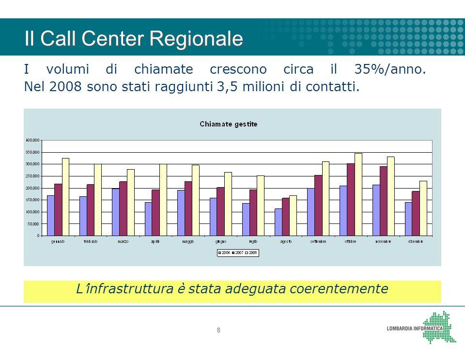 Il Call Center Regionale 8 I volumi di chiamate crescono circa il 35%/anno. Nel 2008 sono stati raggiunti 3,5 milioni di contatti. L infrastruttura è
