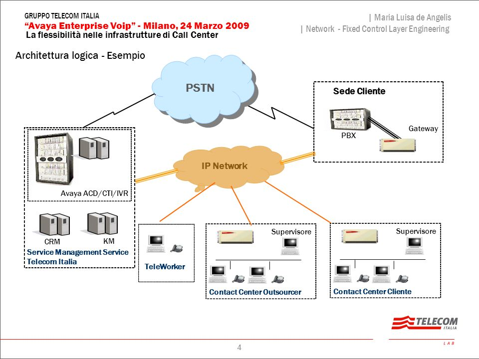 4 La flessibilità nelle infrastrutture di Call Center | Maria Luisa de Angelis | Network - Fixed Control Layer Engineering Avaya Enterprise Voip - Mil