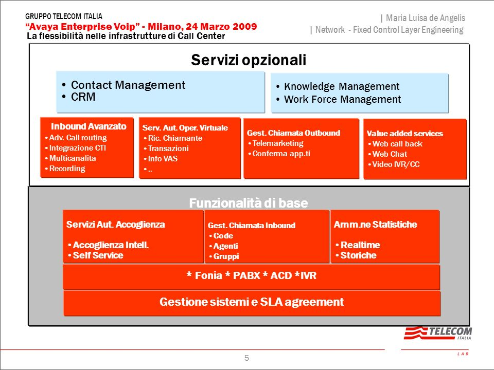 5 La flessibilità nelle infrastrutture di Call Center | Maria Luisa de Angelis | Network - Fixed Control Layer Engineering Avaya Enterprise Voip - Mil