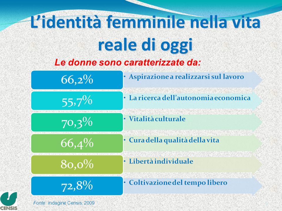 3 Lidentità femminile nella vita reale di oggi Le donne sono caratterizzate da: