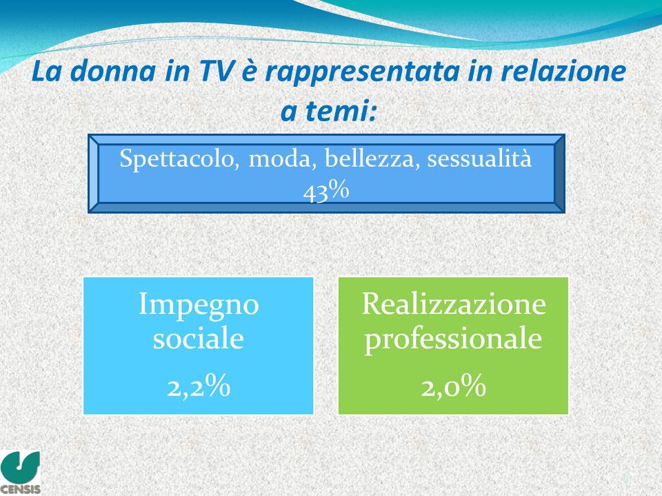6 La donna in TV è rappresentata in relazione a temi: Spettacolo, moda, bellezza, sessualità 43%