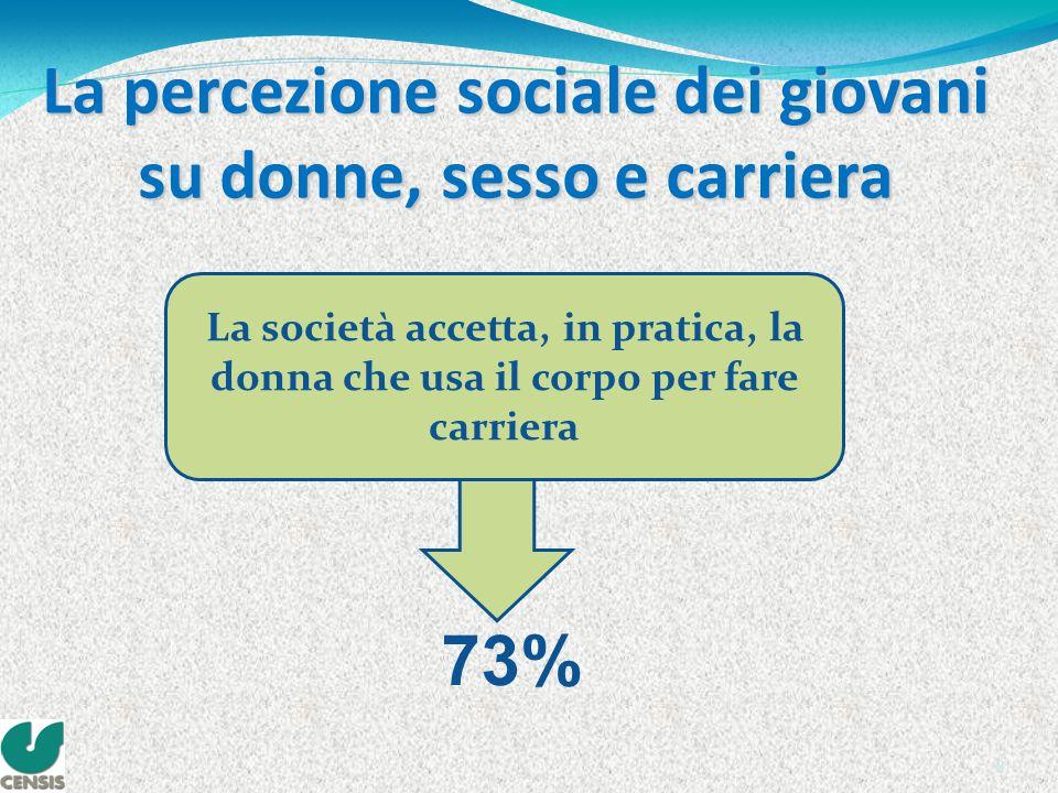 8 La percezione sociale dei giovani su donne, sesso e carriera La società accetta, in pratica, la donna che usa il corpo per fare carriera 73%
