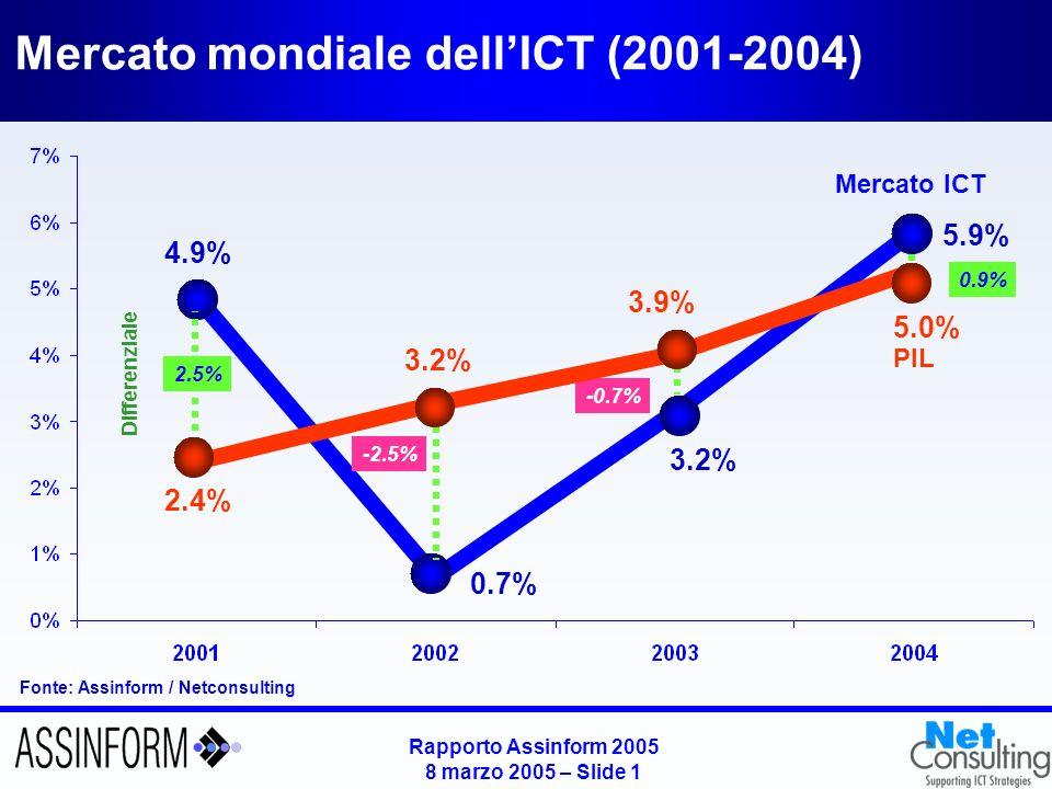 Rapporto Assinform 2005 8 marzo 2005 – Slide 0 Rapporto Assinform 2005 Anteprima dei dati principali Giancarlo Capitani Amministratore Delegato NetConsulting Milano, 8 marzo 2005
