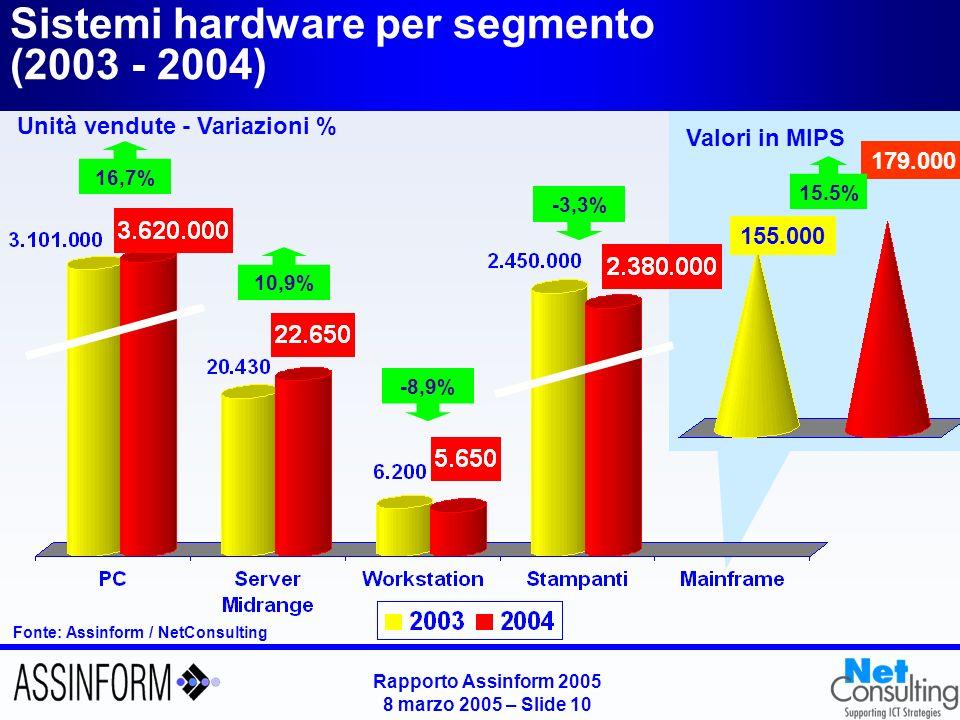 Rapporto Assinform 2005 8 marzo 2005 – Slide 9 Fonte: Assinform / NetConsulting La dinamica del mercato IT in Italia per classe dimensionale (2002-2004) Quote (2004) Grandi imprese (>250) Medie imprese (50-249) Piccole imprese (1-49) Consumer Variazioni % su anno precedente (2002-2004) Consumer Piccole imprese Medie imprese Grandi imprese 2003/02 2004/03
