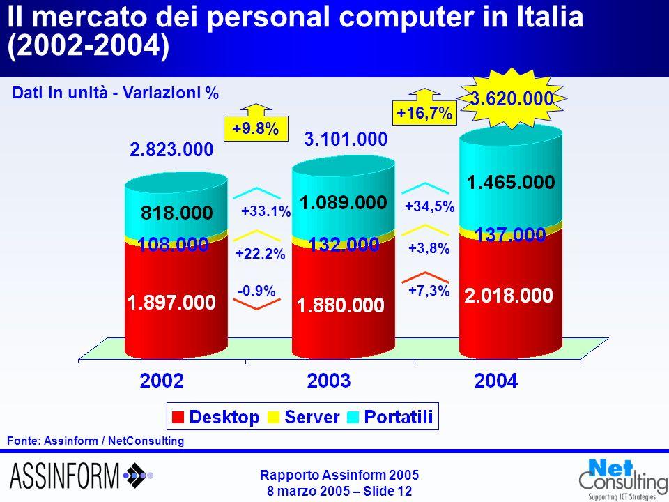 Rapporto Assinform 2005 8 marzo 2005 – Slide 11 +94.1% Stampanti multifunzione Andamento del mercato Hw per segmenti in valore PC Server midrange Mainframe Workstation Storage Stampanti Variazioni % 2004 - 2003 Fonte: Assinform / NetConsulting