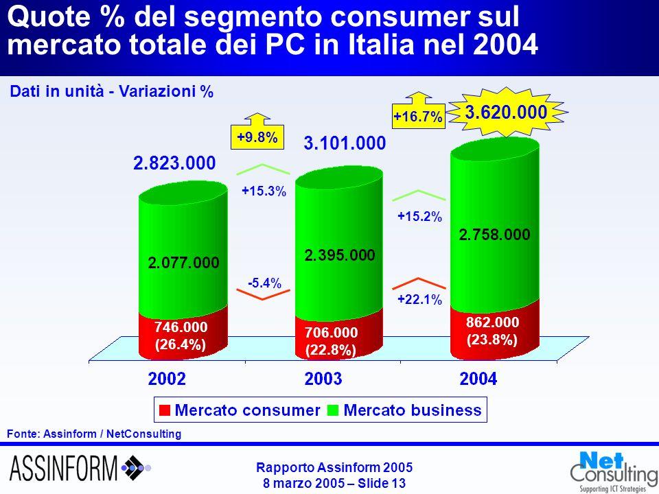 Rapporto Assinform 2005 8 marzo 2005 – Slide 12 Fonte: Assinform / NetConsulting Il mercato dei personal computer in Italia (2002-2004) Dati in unità - Variazioni % 3.620.000 2.823.000 +9.8% +33.1% +22.2% -0.9% 3.101.000 +34,5% +3,8% +7,3% +16,7%
