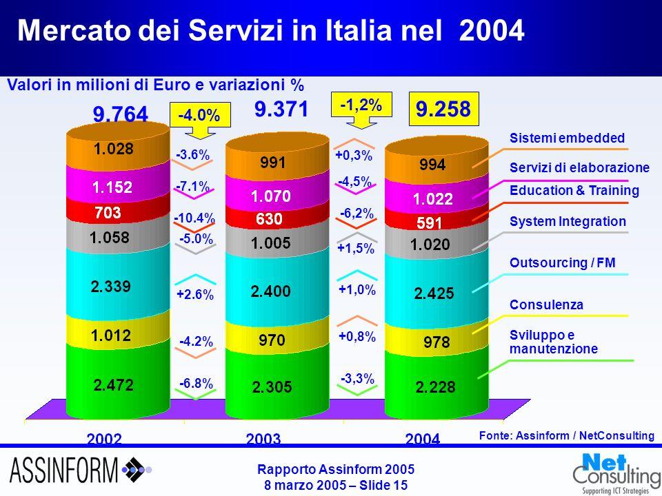 Rapporto Assinform 2005 8 marzo 2005 – Slide 14 Mercato del Software in Italia nel 2004 Fonte: Assinform / NetConsulting Valori in milioni di Euro e variazioni in % 4.007 3.921,6 2.2% +0.7% +2.4% +2.5% 4.022 0.4% -0,5% +3,7%