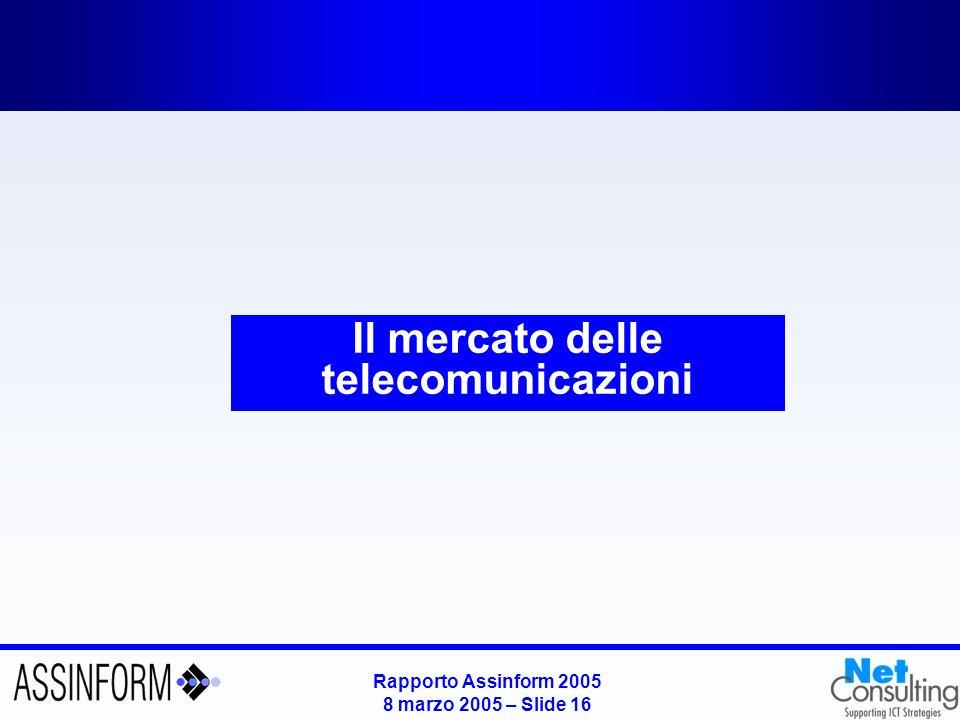 Rapporto Assinform 2005 8 marzo 2005 – Slide 15 Mercato dei Servizi in Italia nel 2004 Valori in milioni di Euro e variazioni % Fonte: Assinform / NetConsulting 9.371 Sviluppo e manutenzione -6.8% -10.4% -4.2% +2.6% -5.0% -7.1% -3.6% Sistemi embedded Servizi di elaborazione Education & Training System Integration Outsourcing / FM Consulenza 9.764 -4.0% 9.258 -1,2% -3,3% -6,2% +0,8% +1,0% +1,5% -4,5% +0,3%