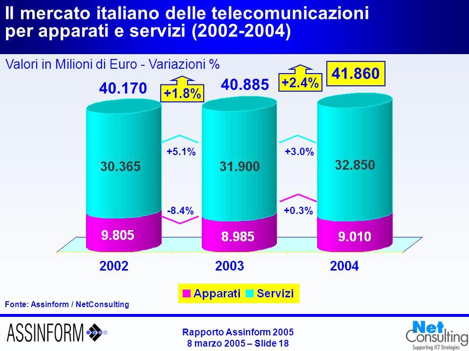 Rapporto Assinform 2005 8 marzo 2005 – Slide 17 Andamento del mercato delle TLC in Italia per segmento fisso e mobile (2002-2004) Fonte: Assinform / NetConsulting Valori in Milioni di Euro e in % 41.860 40.170 -3.0% +6.7% +1.8% 40.885 -0.2% +4.9% +2.4%