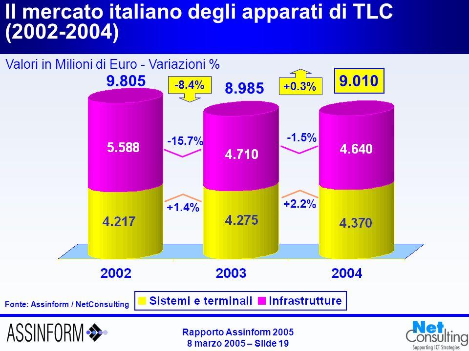 Rapporto Assinform 2005 8 marzo 2005 – Slide 18 Il mercato italiano delle telecomunicazioni per apparati e servizi (2002-2004) Fonte: Assinform / NetConsulting Valori in Milioni di Euro - Variazioni % 41.860 40.170 -8.4% +5.1% +1.8% 40.885 +0.3% +3.0% +2.4%