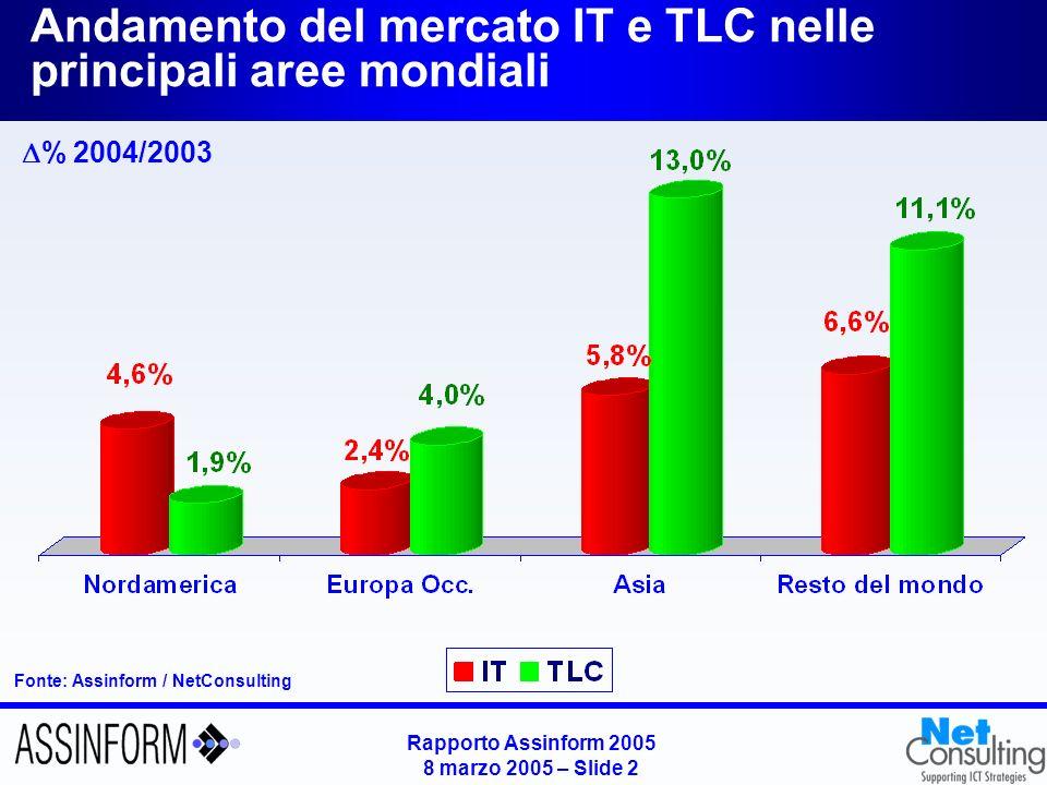 Rapporto Assinform 2005 8 marzo 2005 – Slide 1 Mercato mondiale dellICT (2001-2004) Fonte: Assinform / Netconsulting Mercato ICT 4.9% 0.7% 3.2% 5.9% -2.5% -0.7% 0.9% 2.5% Differenziale PIL 2.4% 3.2% 3.9% 5.0%