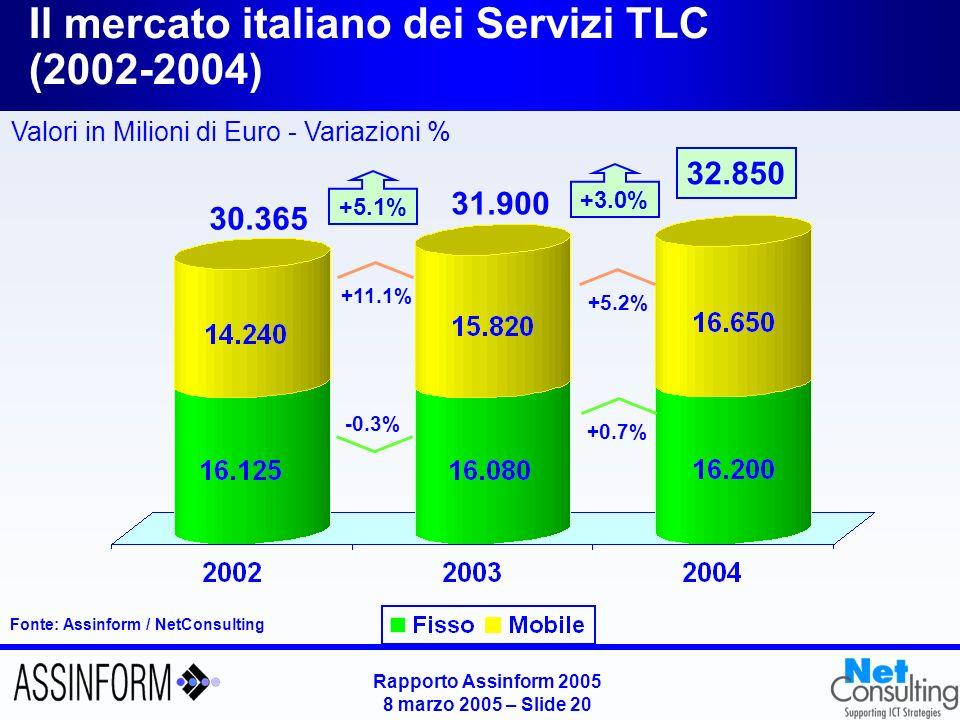 Rapporto Assinform 2005 8 marzo 2005 – Slide 19 Il mercato italiano degli apparati di TLC (2002-2004) Fonte: Assinform / NetConsulting Valori in Milioni di Euro - Variazioni % 9.010 +2.2% -1.5% 9.805 +0.3% 8.985 +1.4% -15.7% -8.4%