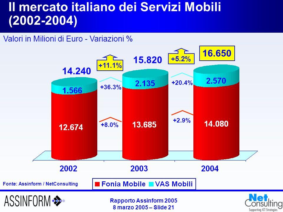 Rapporto Assinform 2005 8 marzo 2005 – Slide 20 Il mercato italiano dei Servizi TLC (2002-2004) Fonte: Assinform / NetConsulting Valori in Milioni di Euro - Variazioni % 32.850 31.900 +5.2% +0.7% 30.365 +11.1% -0.3% +5.1% +3.0%