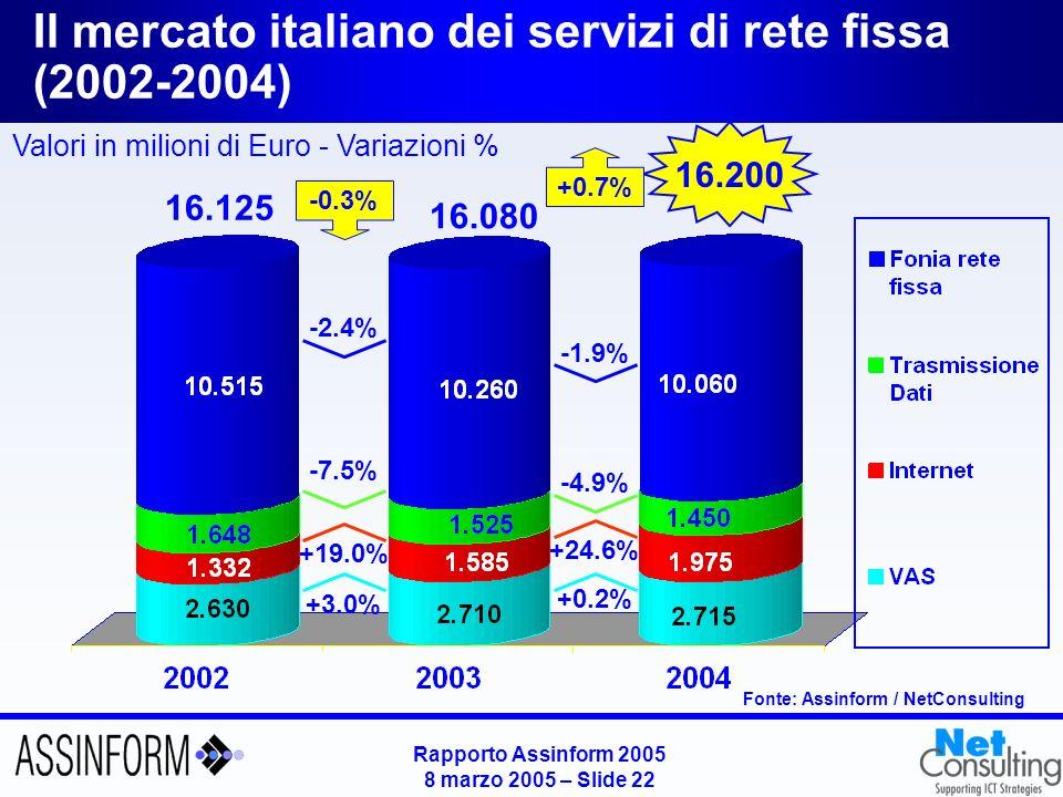 Rapporto Assinform 2005 8 marzo 2005 – Slide 21 Il mercato italiano dei Servizi Mobili (2002-2004) Fonte: Assinform / NetConsulting Valori in Milioni di Euro - Variazioni % 16.650 15.820 +20.4% +2.9% 14.240 +36.3% +8.0% +11.1% +5.2%