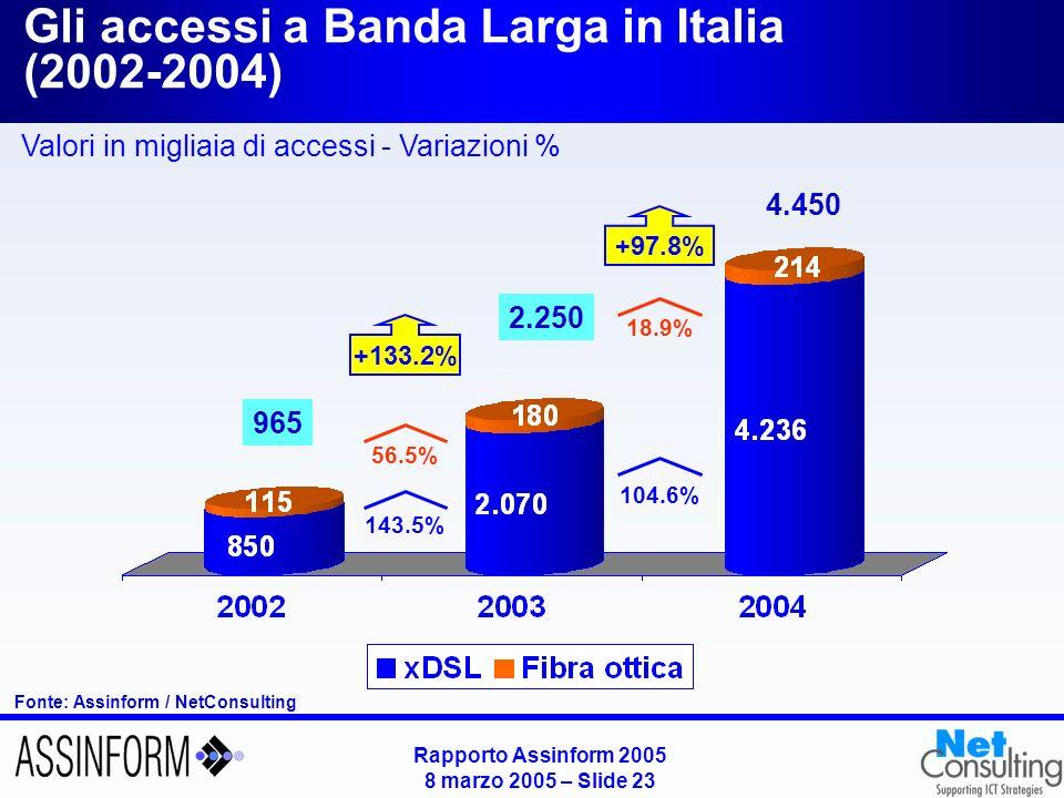Rapporto Assinform 2005 8 marzo 2005 – Slide 22 Fonte: Assinform / NetConsulting 16.200 +24.6% -1.9% +0.7% -4.9% +0.2% 16.080 +19.0% -2.4% -0.3% -7.5% +3.0% 16.125 Il mercato italiano dei servizi di rete fissa (2002-2004) Valori in milioni di Euro - Variazioni %