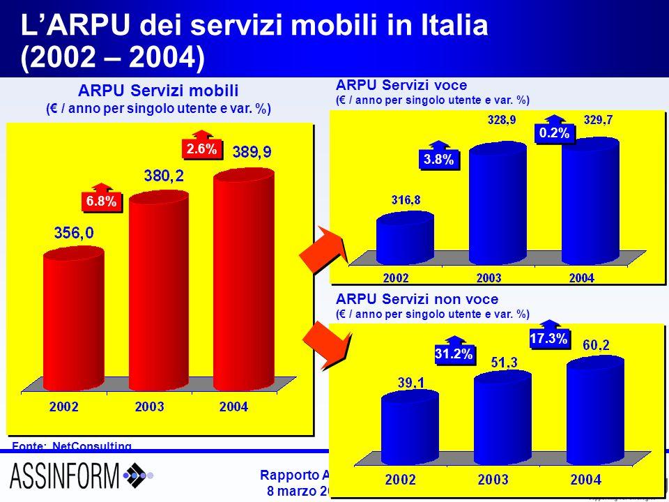 Rapporto Assinform 2005 8 marzo 2005 – Slide 24 Linee attive e numero di utenti di telefonia mobile in Italia (2002-2004) Fonte: Assinform / NetConsulting 56.770 54.200 +4.7% +10.5% 62.750 +7.5% +10.8% +1.7% +5.1% Valori in migliaia di linee attive Valori in Mln di unità 4.4% 3.5% 2.6% 74,9% della Popolazione ufficiale