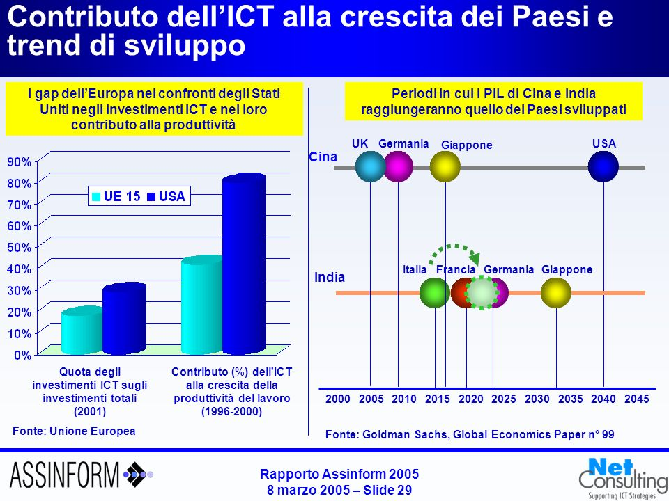 Rapporto Assinform 2005 8 marzo 2005 – Slide 28 Verso la Digital & Broadband Age Fonte: Assinform / NetConsulting Sistema domanda e-business e-government e-learning Mobilità business e individuale Infotainment Digital Home Sistema offerta PC Piattaforme di accesso Tablet PC PDA Smartphone Mobile phone Digital Consumer Electronics TV Digitale Musica Informazioni Giochi Video Contenuti Software Banda Larga Infrastrutture di rete Edge UMTS Wi-Fi IP Satellite DTT