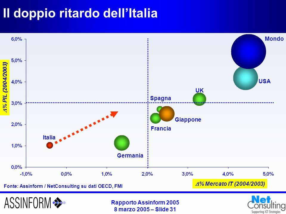 Rapporto Assinform 2005 8 marzo 2005 – Slide 30 Landamento del mercato ICT per semestri in Italia (2000-2004) Fonte: Assinform / NetConsulting -2.0% 2.8% 3.2% 0.4% 3.0% 1.8% TLC 0.5% -4.7% -4.4% -1.9% -0.5% -0.3% IT