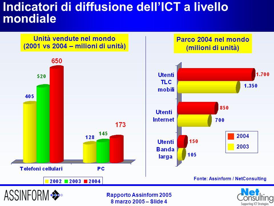 Rapporto Assinform 2005 8 marzo 2005 – Slide 3 Mercato mondiale dellICT (2001-2004) Valori in Mld $ e variazioni % annue Fonte: Assinform / NetConsulting 2.443 0.6% 0.8% 2.218 0.7% 2.234 2.6% 3.7% 3.2% 4.4% 6.9% 5.9% 2.307