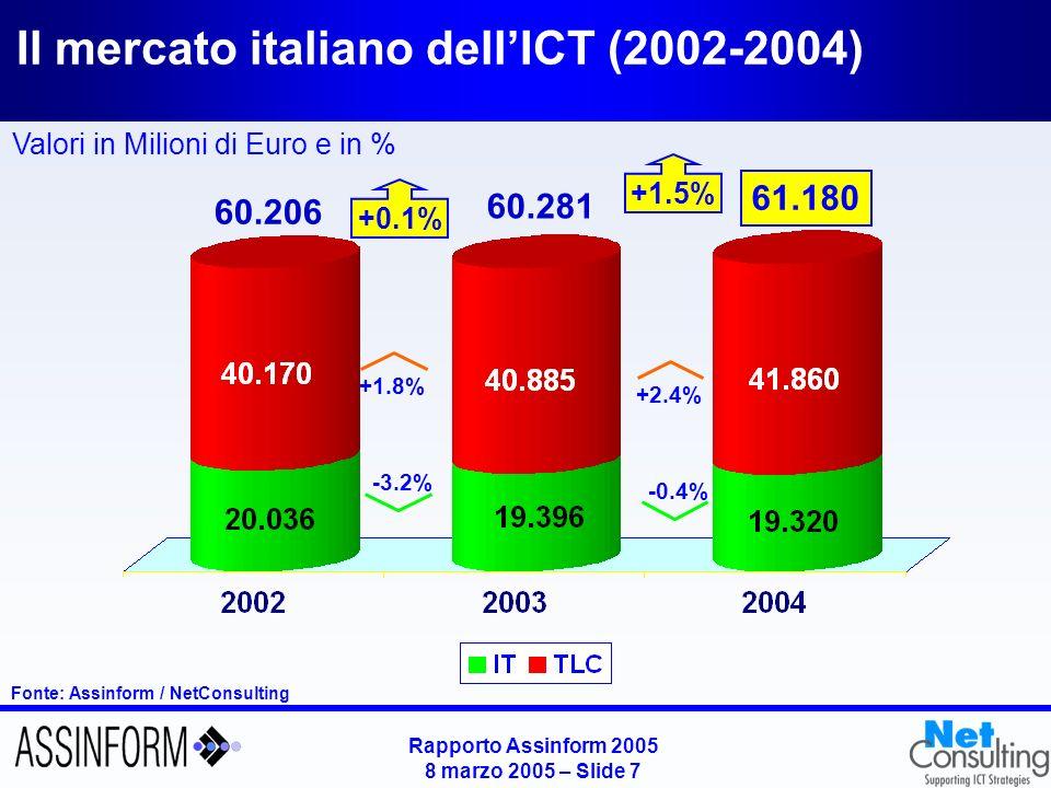 Rapporto Assinform 2005 8 marzo 2005 – Slide 6 Il mercato dellIT nei principali Paesi (2003-2004) Fonte: Assinform / NetConsulting USAGiappone Europa Regno Unito GermaniaFranciaSpagna Variazioni % su anno precedente Italia -3.2% -0.4%