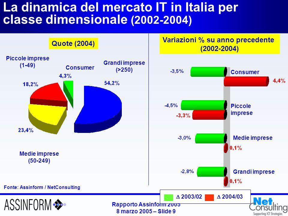 Rapporto Assinform 2005 8 marzo 2005 – Slide 8 Mercato italiano dellinformatica (2002-2004) Fonte: Assinform / NetConsulting Valori in milioni di Euro e variazioni % 19.396 -3.2% 20.035,6 -3.1% -5.6% 19.320 -0.4% -3.2% +1.0% +2.2% -4.0% +0,4% -1,2%