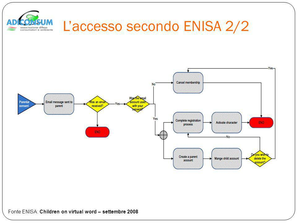 Laccesso secondo ENISA 2/2 Fonte ENISA: Children on virtual word – settembre 2008