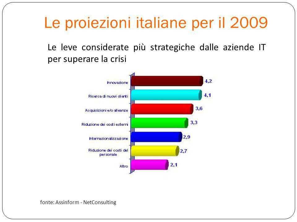 Le proiezioni italiane per il 2009 Le leve considerate più strategiche dalle aziende IT per superare la crisi fonte: Assinform - NetConsulting