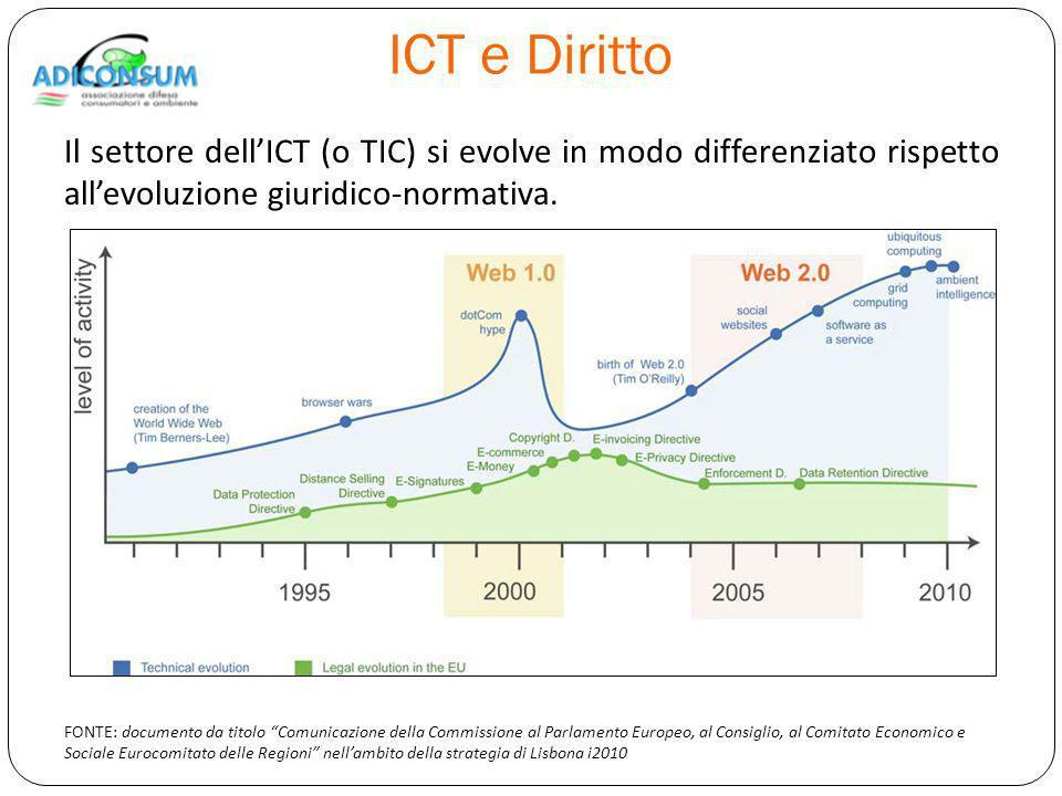 ICT e Diritto Il settore dellICT (o TIC) si evolve in modo differenziato rispetto allevoluzione giuridico-normativa.