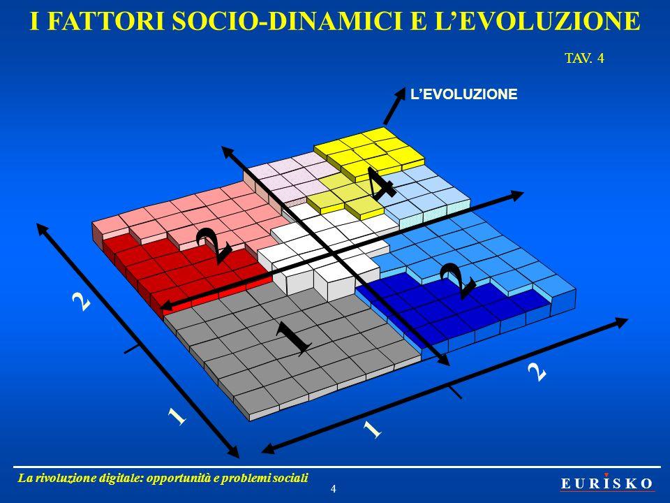 E U R I S K O La rivoluzione digitale: opportunità e problemi sociali 4 I FATTORI SOCIO-DINAMICI E LEVOLUZIONE TAV. 4 2 4 1 2 1 2 1 2 LEVOLUZIONE