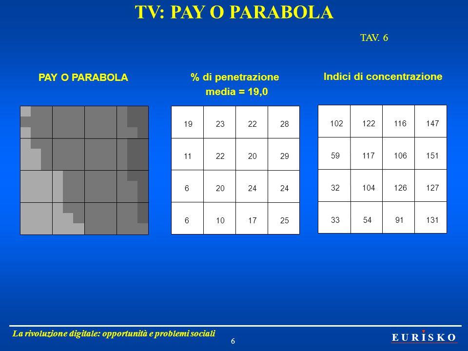 E U R I S K O La rivoluzione digitale: opportunità e problemi sociali 6 TV: PAY O PARABOLA TAV. 6 PAY O PARABOLA media = 19,0 19232228 11222029 62024