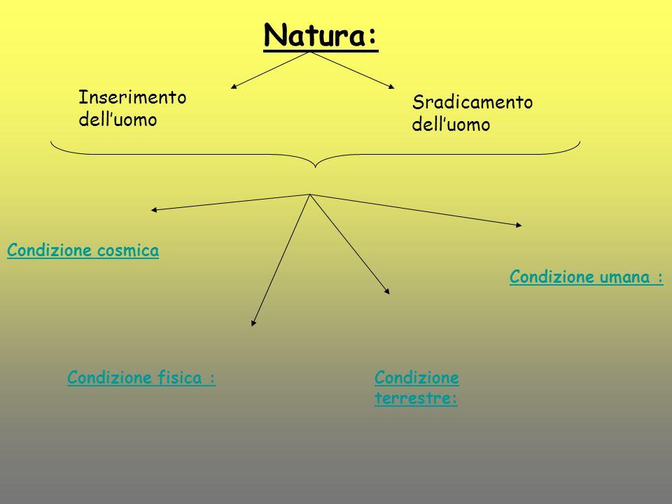 Condizione fisica :Condizione terrestre: Condizione umana : Natura: Inserimento delluomo Sradicamento delluomo Condizione cosmica