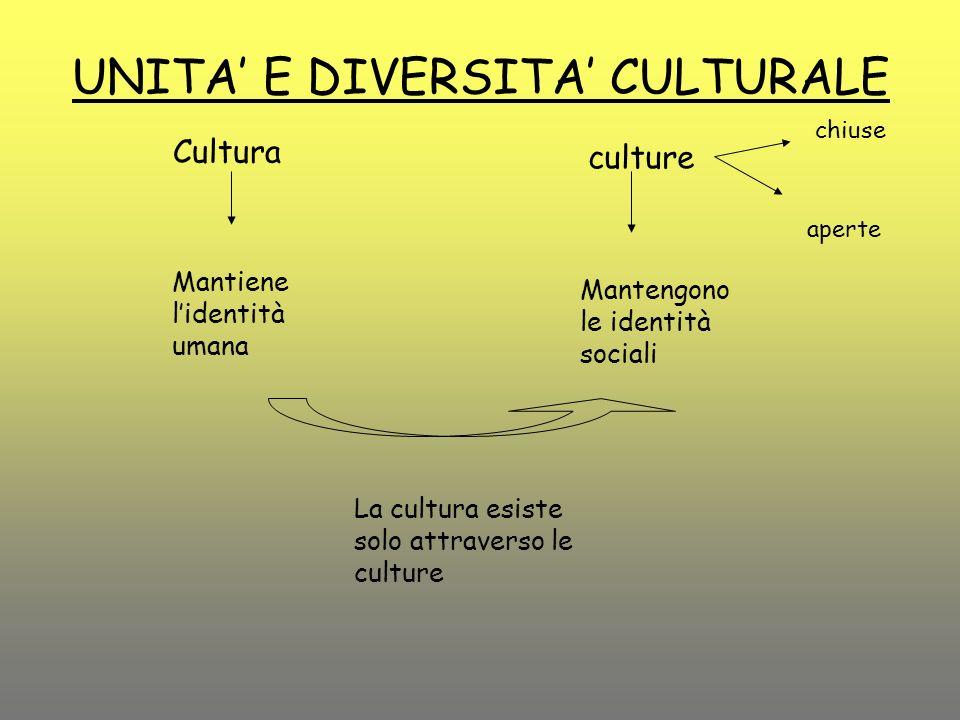 UNITA E DIVERSITA CULTURALE Cultura Mantiene lidentità umana culture Mantengono le identità sociali La cultura esiste solo attraverso le culture chius