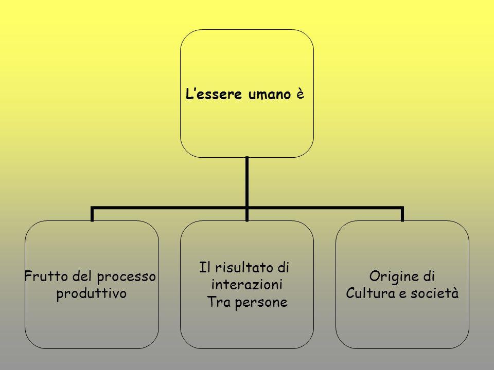 Lessere umano è Frutto del processo produttivo Il risultato di interazioni Tra persone Origine di Cultura e società