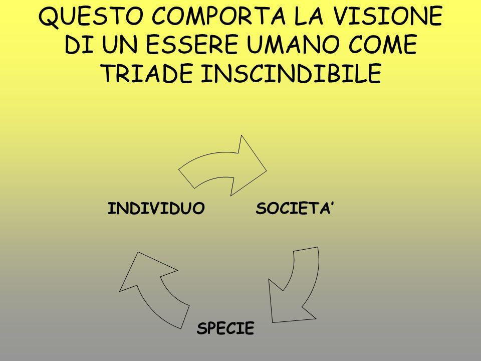 QUESTO COMPORTA LA VISIONE DI UN ESSERE UMANO COME TRIADE INSCINDIBILE SOCIETA SPECIE INDIVIDUO
