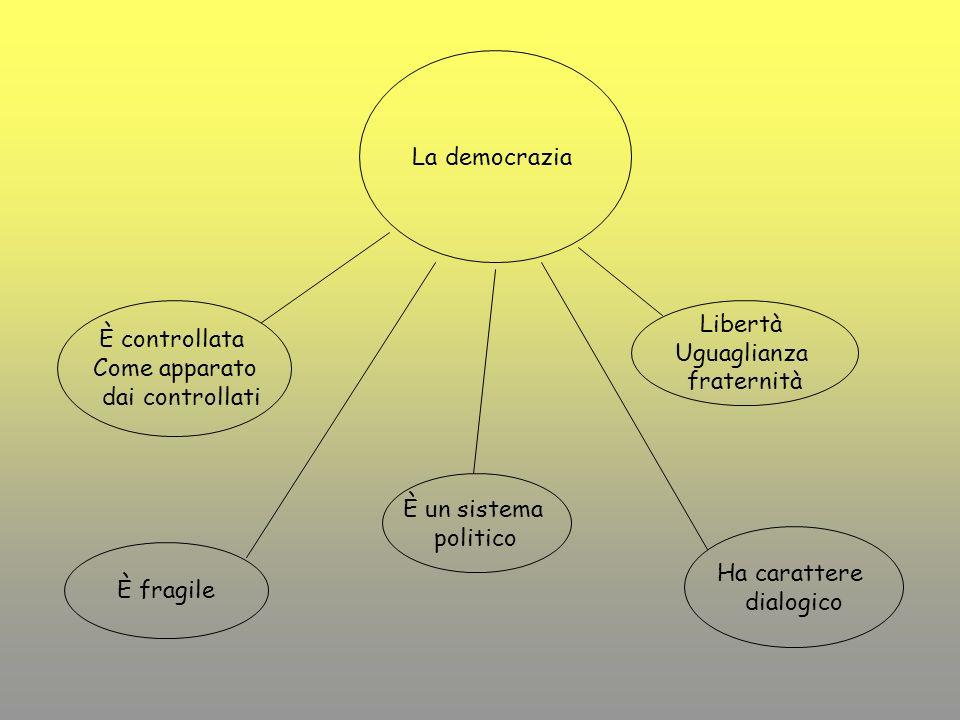 È un sistema politico È controllata Come apparato dai controllati Ha carattere dialogico È fragile Libertà Uguaglianza fraternità La democrazia
