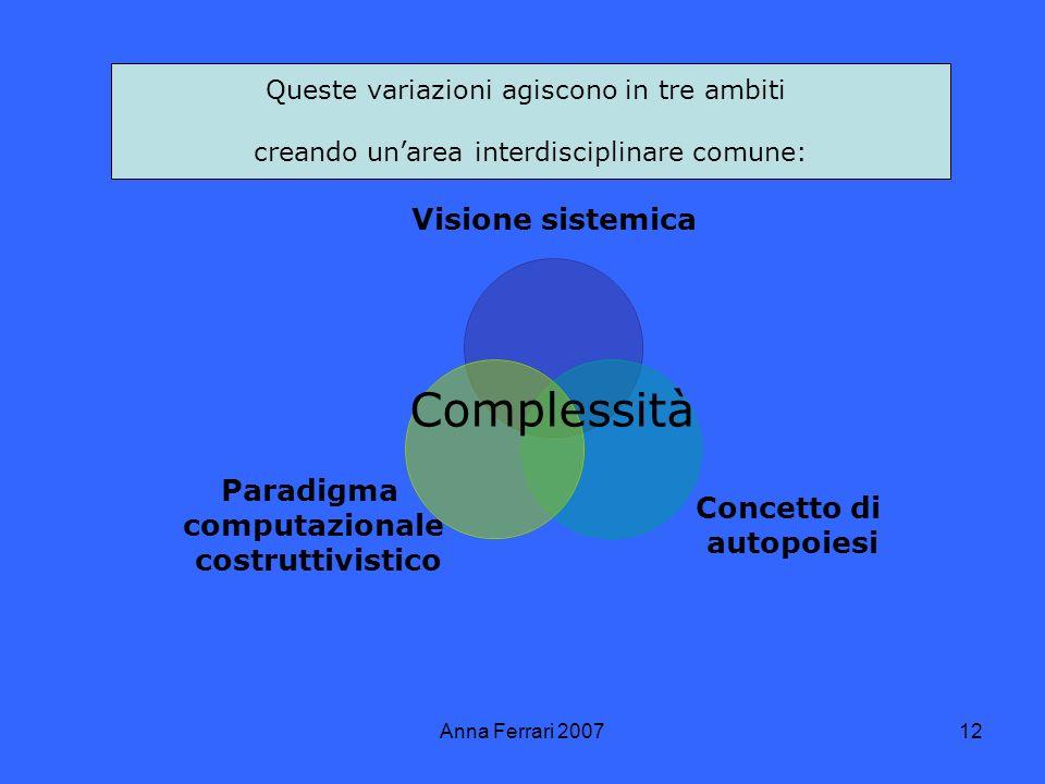Anna Ferrari 200712 Complessità Queste variazioni agiscono in tre ambiti creando unarea interdisciplinare comune: