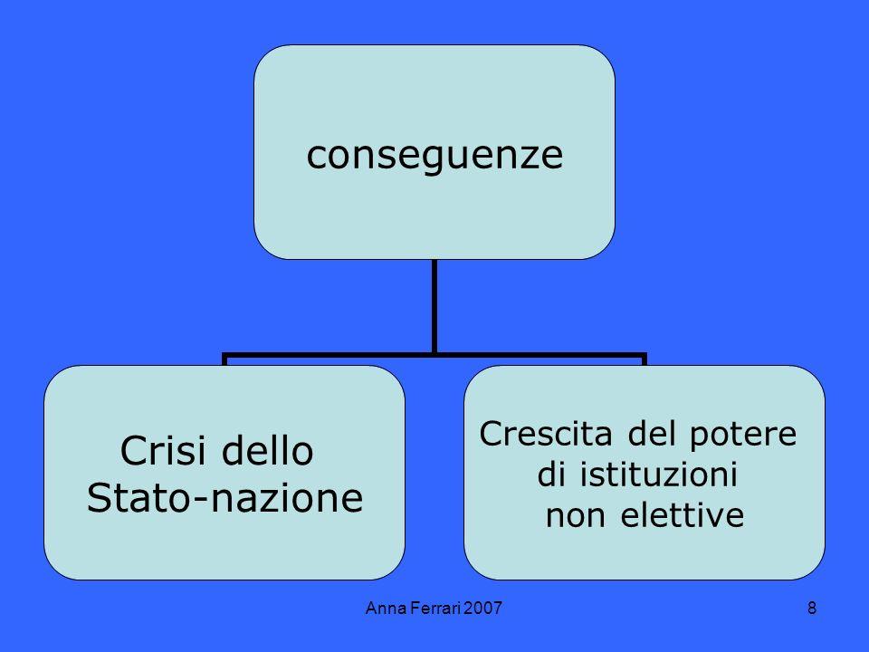 Anna Ferrari 20078 conseguenze Crisi dello Stato-nazione Crescita del potere di istituzioni non elettive