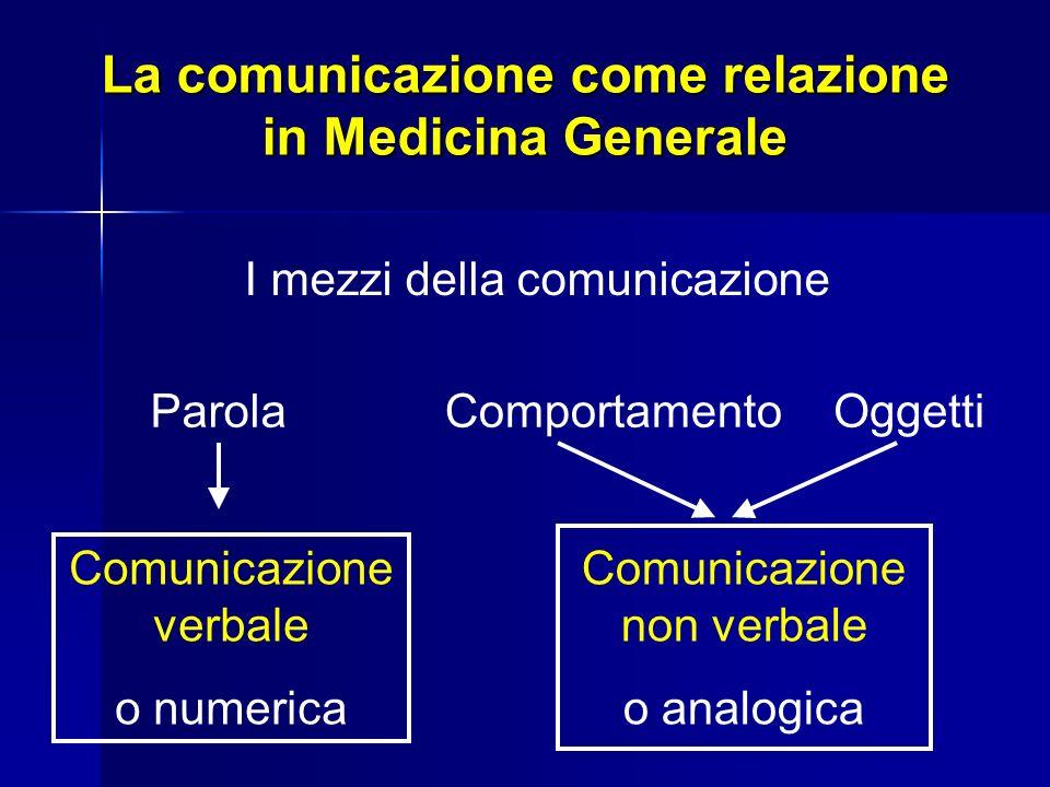 La comunicazione come relazione in Medicina Generale I mezzi della comunicazione ParolaComportamentoOggetti Comunicazione verbale o numerica Comunicaz