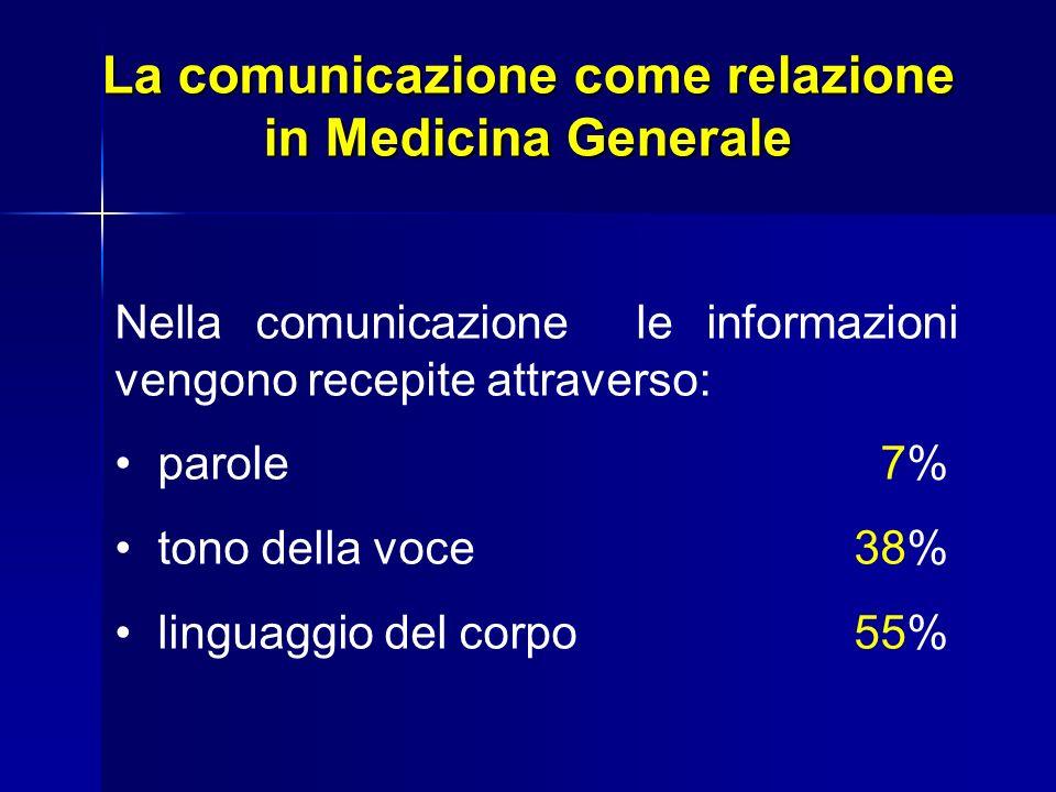 La comunicazione come relazione in Medicina Generale Nella comunicazione le informazioni vengono recepite attraverso: parole 7% tono della voce38% lin