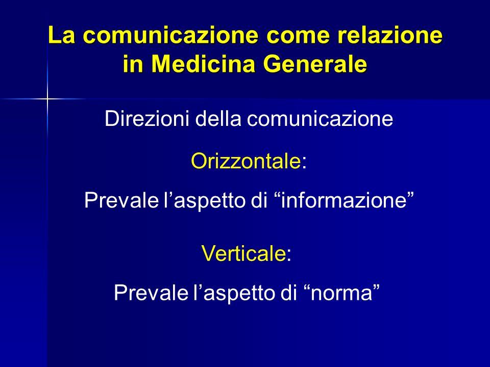 Direzioni della comunicazione Orizzontale: Prevale laspetto di informazione Verticale: Prevale laspetto di norma