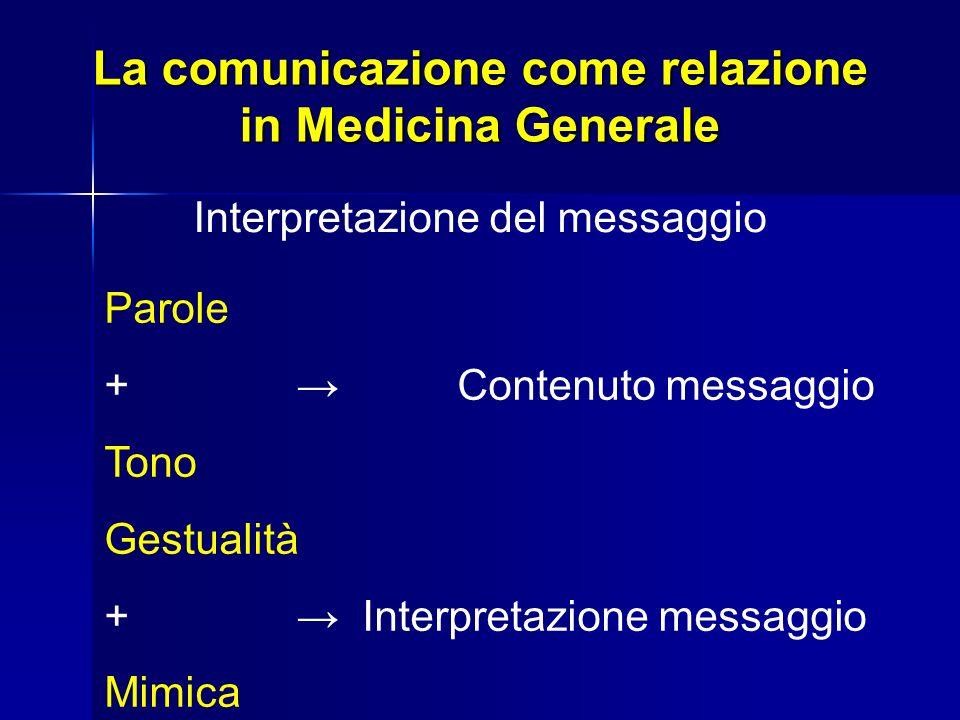 La comunicazione come relazione in Medicina Generale Interpretazione del messaggio Parole + Contenuto messaggio Tono Gestualità + Interpretazione mess