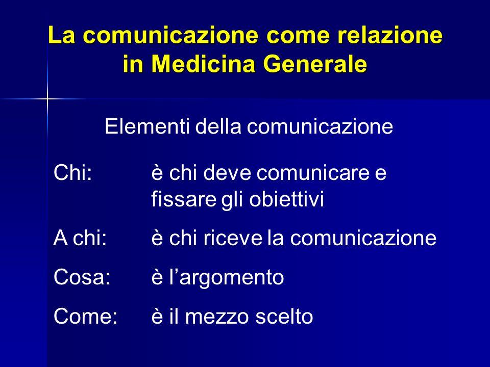 La comunicazione come relazione in Medicina Generale Elementi della comunicazione Dove:contesto spaziale della comunicazione Quando:contesto temporale della comunicazione Rumori:tutto ciò che disturba la comunicazione e la distorce