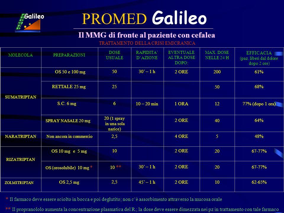 PROMED Galileo Il MMG di fronte al paziente con cefalea Galileo TRATTAMENTO DELLA CRISI EMICRANICA MOLECOLAPREPARAZIONI DOSE USUALE RAPIDITA DAZIONE E