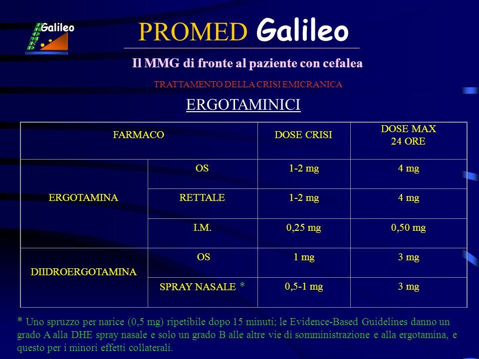 PROMED Galileo Il MMG di fronte al paziente con cefalea Galileo TRATTAMENTO DELLA CRISI EMICRANICA ERGOTAMINICI FARMACODOSE CRISI DOSE MAX 24 ORE ERGO