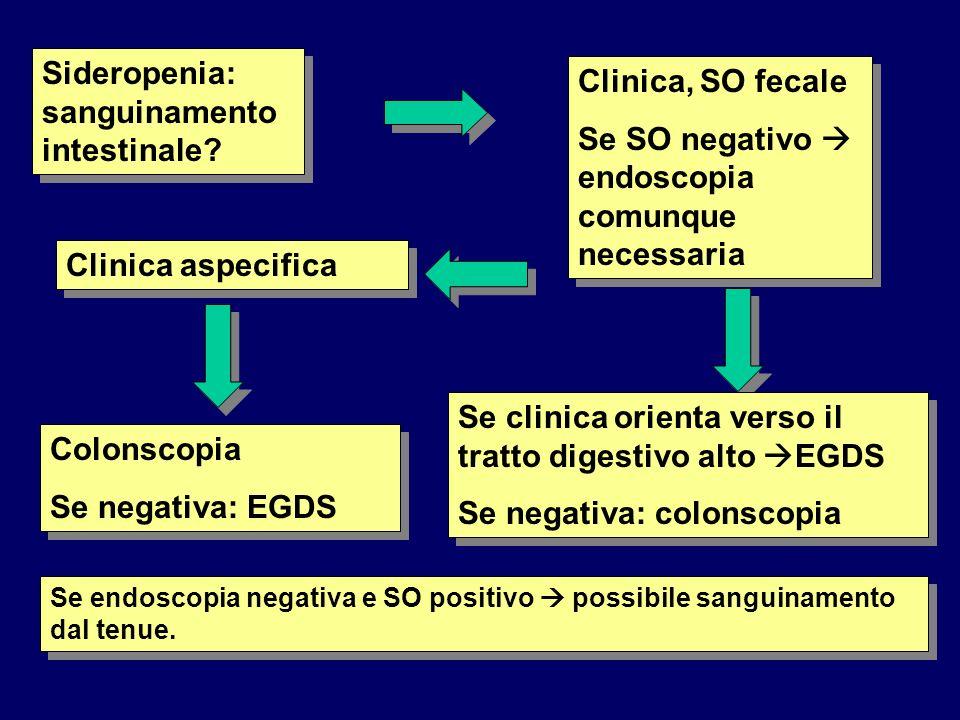 Sideropenia: sanguinamento intestinale? Clinica, SO fecale Se SO negativo endoscopia comunque necessaria Clinica, SO fecale Se SO negativo endoscopia