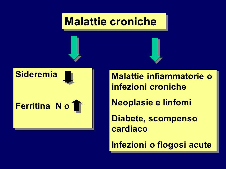 Malattie croniche Sideremia Ferritina N o Sideremia Ferritina N o Malattie infiammatorie o infezioni croniche Neoplasie e linfomi Diabete, scompenso c