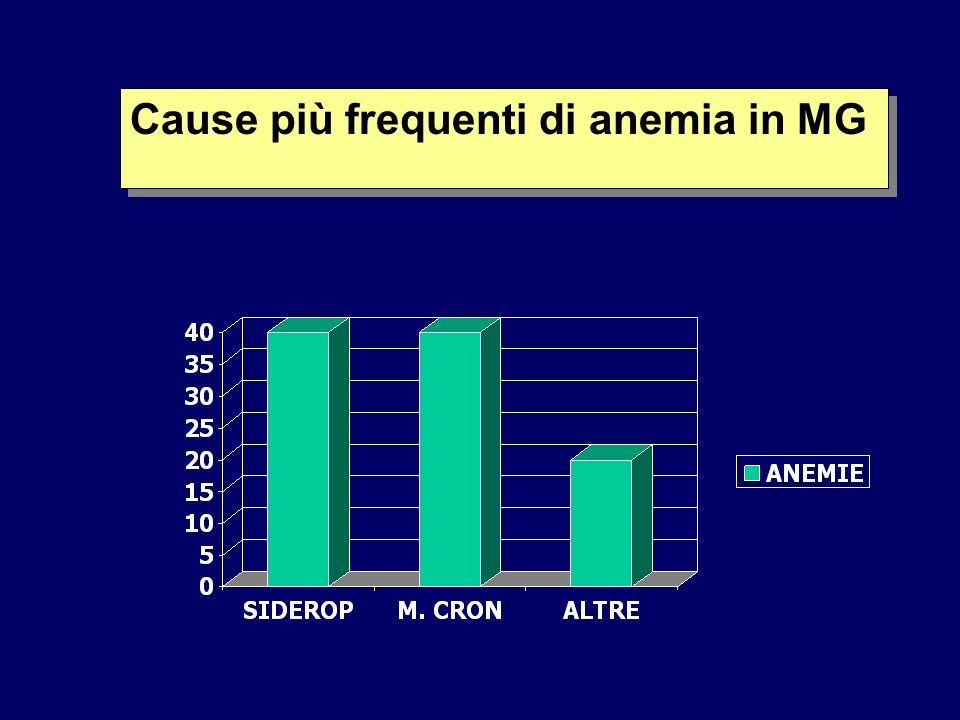 Cause più frequenti di anemia in MG
