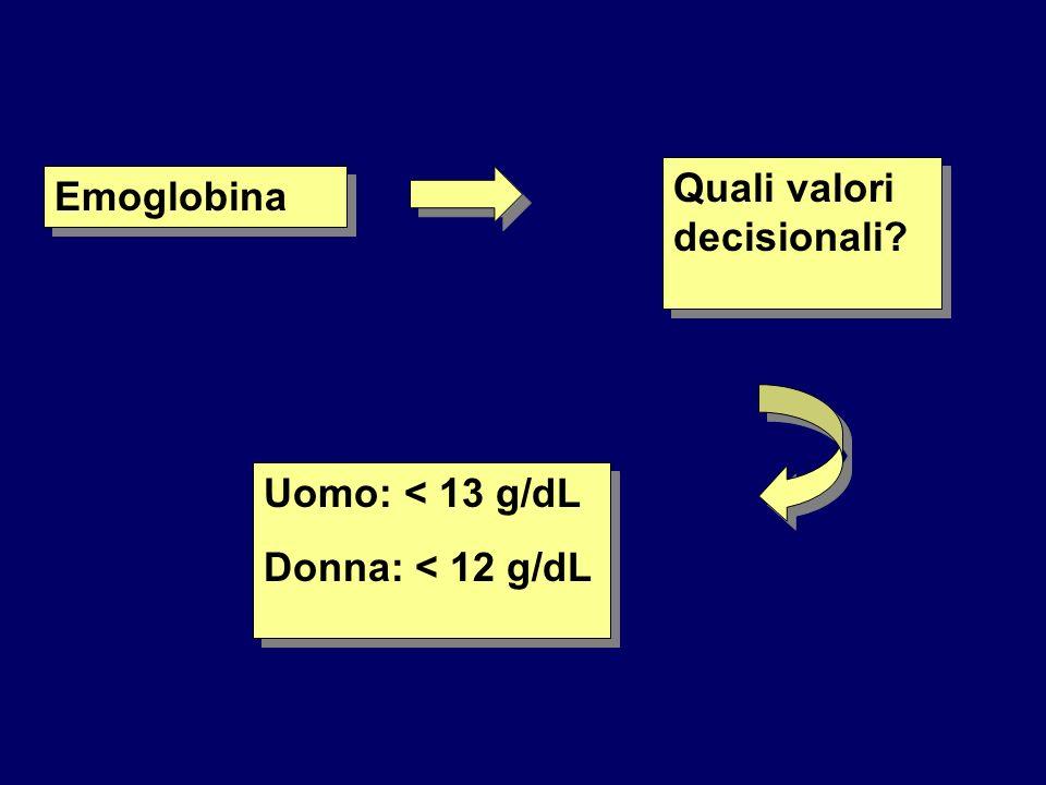 Emoglobina Quali valori decisionali? Uomo: < 13 g/dL Donna: < 12 g/dL Uomo: < 13 g/dL Donna: < 12 g/dL