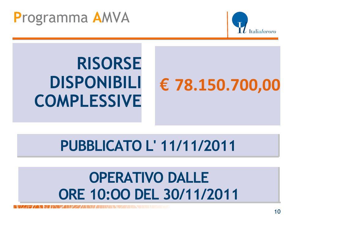 RISORSE DISPONIBILI COMPLESSIVE 78.150.700,00 PUBBLICATO L' 11/11/2011 OPERATIVO DALLE ORE 10:OO DEL 30/11/2011 10