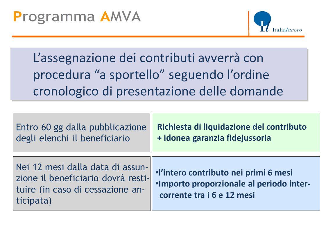 Titolo Entro 60 gg dalla pubblicazione degli elenchi il beneficiario lintero contributo nei primi 6 mesi Importo proporzionale al periodo inter- corre